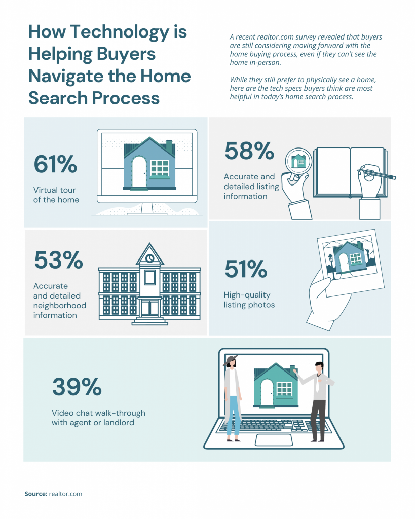 How Technology is Helping Buyers Navigate the Home Search Process [INFOGRAPHIC]   MyKCM